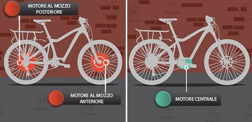 trasformare bici in ebike